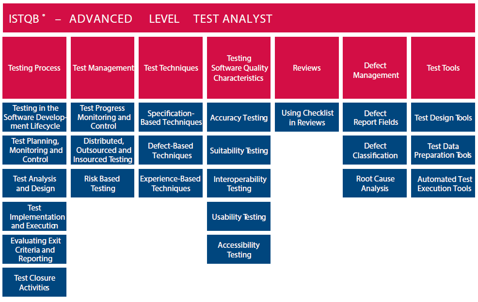 how to become a test analyst